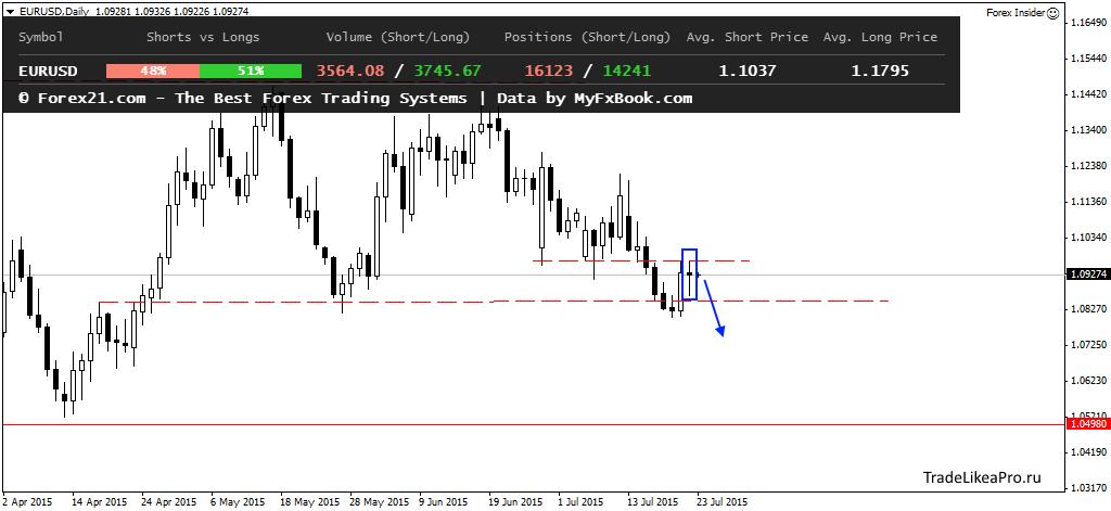 Аналитика Forex от TradelikeaPro - EURUSDDaily-23072015.png