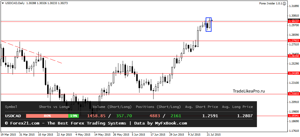 Аналитика Forex от TradelikeaPro - USDCADDaily-23072015.png