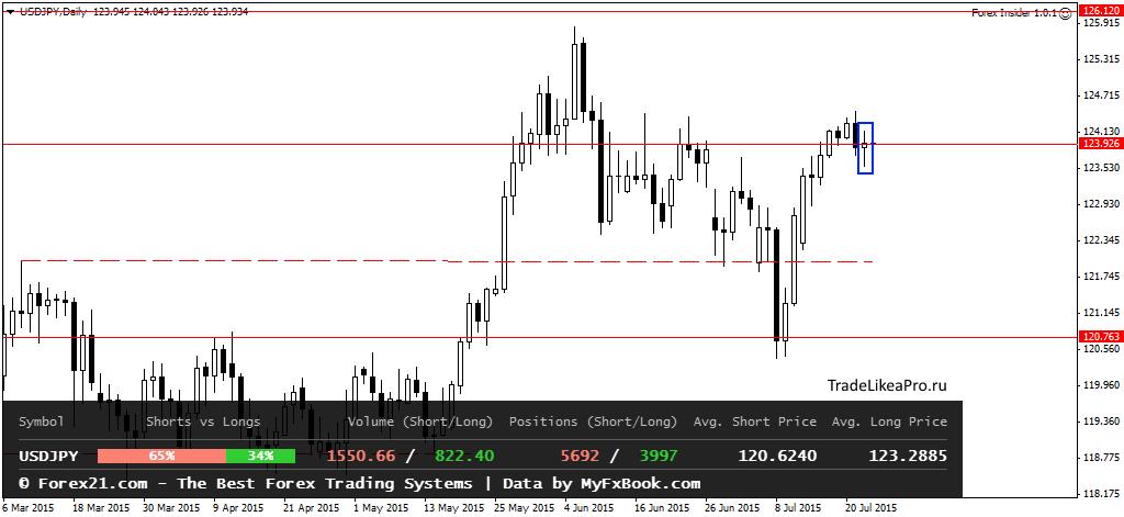 Аналитика Forex от TradelikeaPro - USDJPYDaily-23072015.png