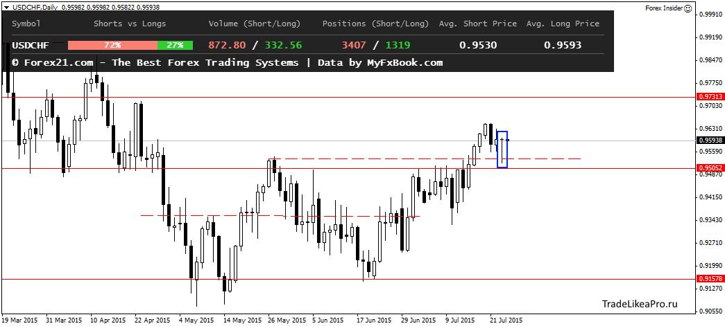 Аналитика Forex от TradelikeaPro - USDCHFDaily-24072015.png