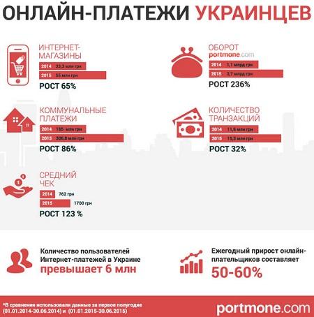 Количество ураинцев использующих интернет для расчетов постоянно растет - ukrainianpayments.jpg