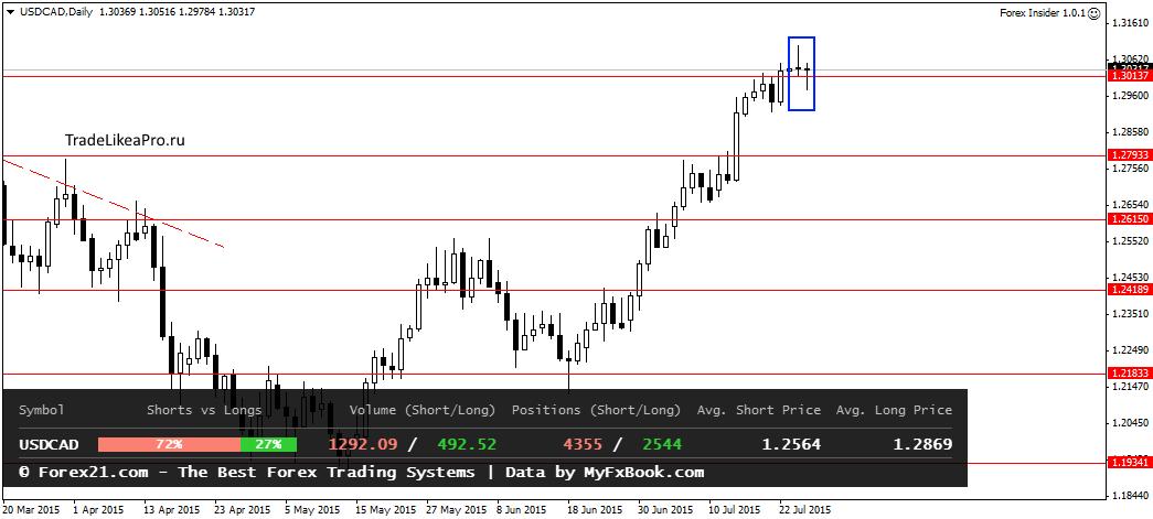 Аналитика Forex от TradelikeaPro - USDCADDaily-28072015.png