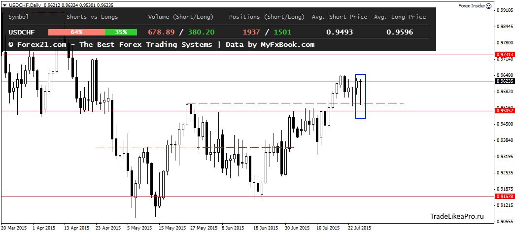 Аналитика Forex от TradelikeaPro - USDCHFDaily-28072015.png