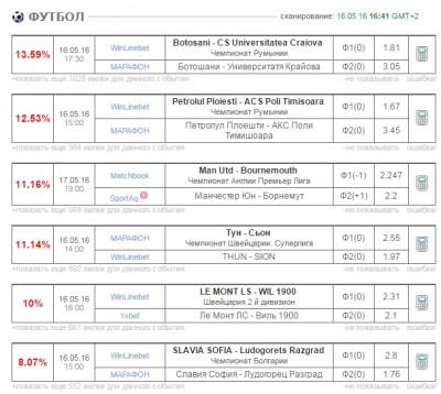 Вилки в букмекерских конторах - 16-05-2016 16-47-07.jpg