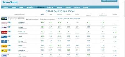 Надежные букмекерские конторы - 02-04-2016 14-35-15.jpg
